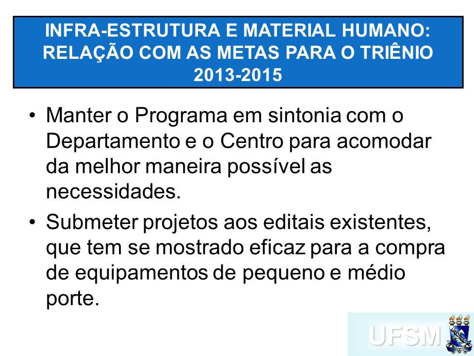 UFSM INFRA-ESTRUTURA E MATERIAL HUMANO: RELAÇÃO COM AS METAS PARA O TRIÊNIO 2013-2015 Manter o Programa em sintonia com o Departamento e o Centro para acomodar da melhor maneira possível as necessidades.