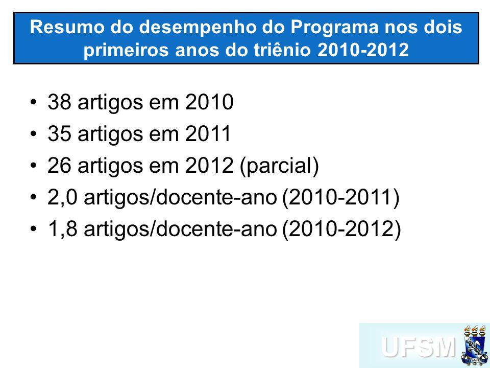 UFSM Resumo do desempenho do Programa nos dois primeiros anos do triênio 2010-2012 38 artigos em 2010 35 artigos em 2011 26 artigos em 2012 (parcial) 2,0 artigos/docente-ano (2010-2011) 1,8 artigos/docente-ano (2010-2012)