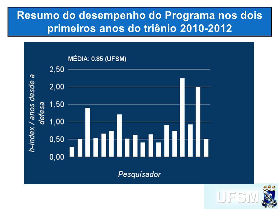 UFSM Resumo do desempenho do Programa nos dois primeiros anos do triênio 2010-2012
