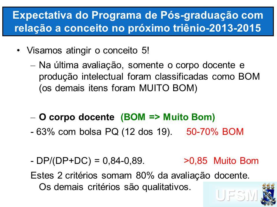 UFSM Expectativa do Programa de Pós-graduação com relação a conceito no próximo triênio-2013-2015 Visamos atingir o conceito 5.
