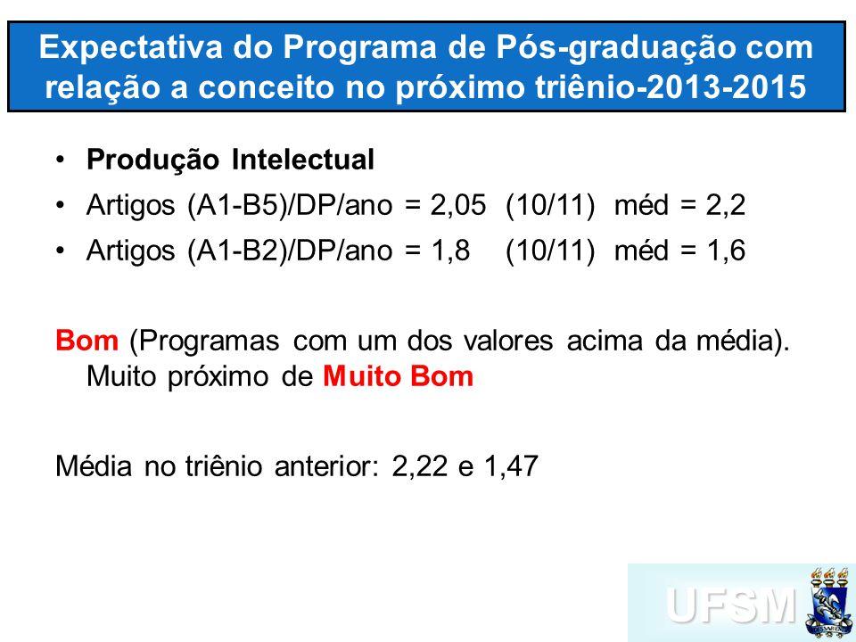 UFSM Expectativa do Programa de Pós-graduação com relação a conceito no próximo triênio-2013-2015 Produção Intelectual Artigos (A1-B5)/DP/ano = 2,05 (10/11) méd = 2,2 Artigos (A1-B2)/DP/ano = 1,8 (10/11) méd = 1,6 Bom (Programas com um dos valores acima da média).