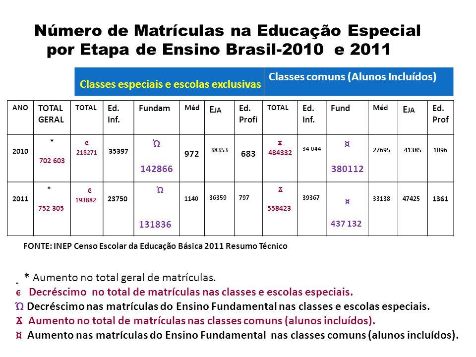 Número de Matrículas na Educação Especial por Etapa de Ensino Brasil-2010 e 2011 ANO TOTAL GERAL TOTAL Ed. Inf. Fundam Méd E JA Ed. Profi TOTAL Ed. In
