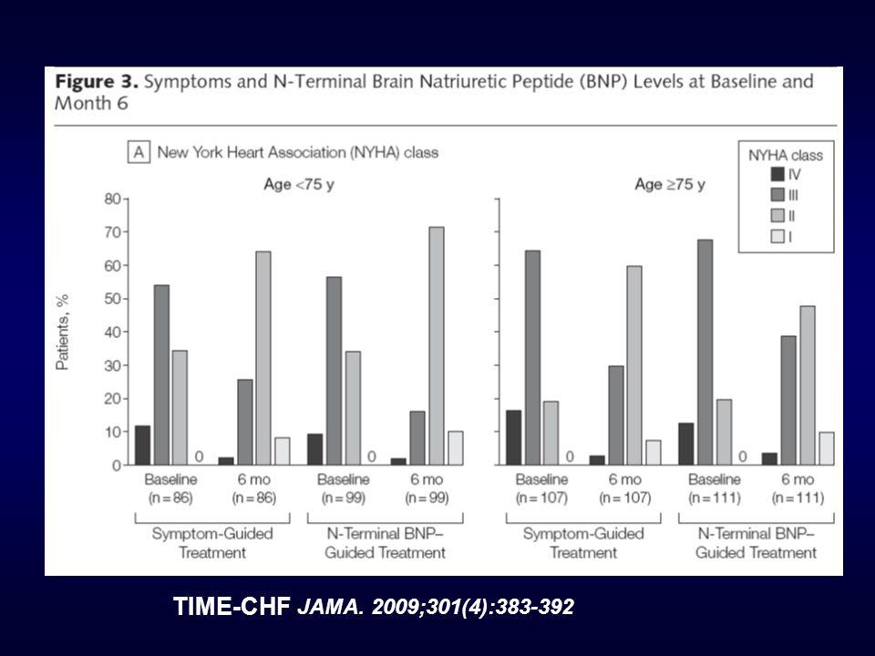 JAMA. 2009;301(4):383-392 TIME-CHF )