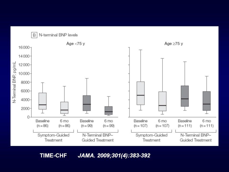 JAMA. 2009;301(4):383-392TIME-CHF)