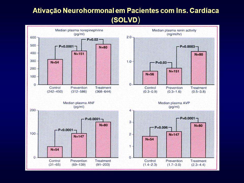 Ativação Neurohormonal em Pacientes com Ins. Cardíaca (SOLVD )
