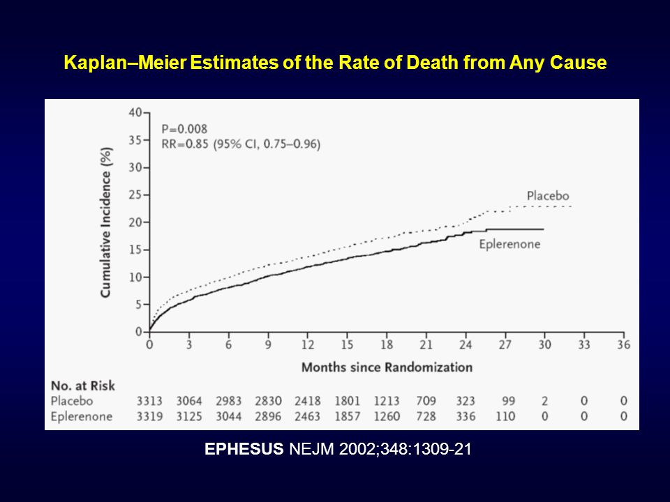 Kaplan–Meier Estimates of the Rate of Death from Any Cause EPHESUS NEJM 2002;348:1309-21