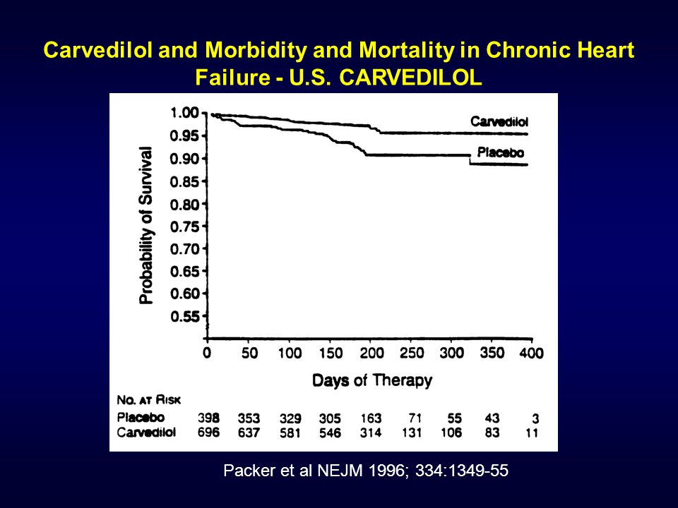 Carvedilol and Morbidity and Mortality in Chronic Heart Failure - U.S.