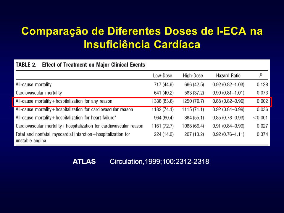 Comparação de Diferentes Doses de I-ECA na Insuficiência Cardíaca ATLAS Circulation,1999;100:2312-2318