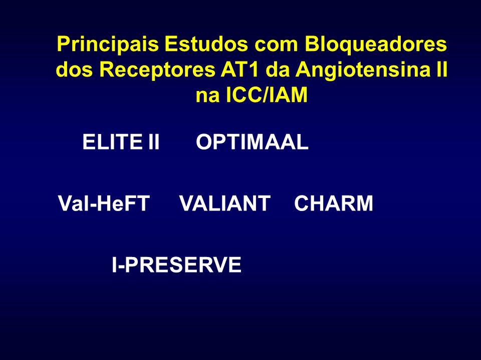 Principais Estudos com Bloqueadores dos Receptores AT1 da Angiotensina II na ICC/IAM ELITE II OPTIMAAL Val-HeFT VALIANT CHARM I-PRESERVE