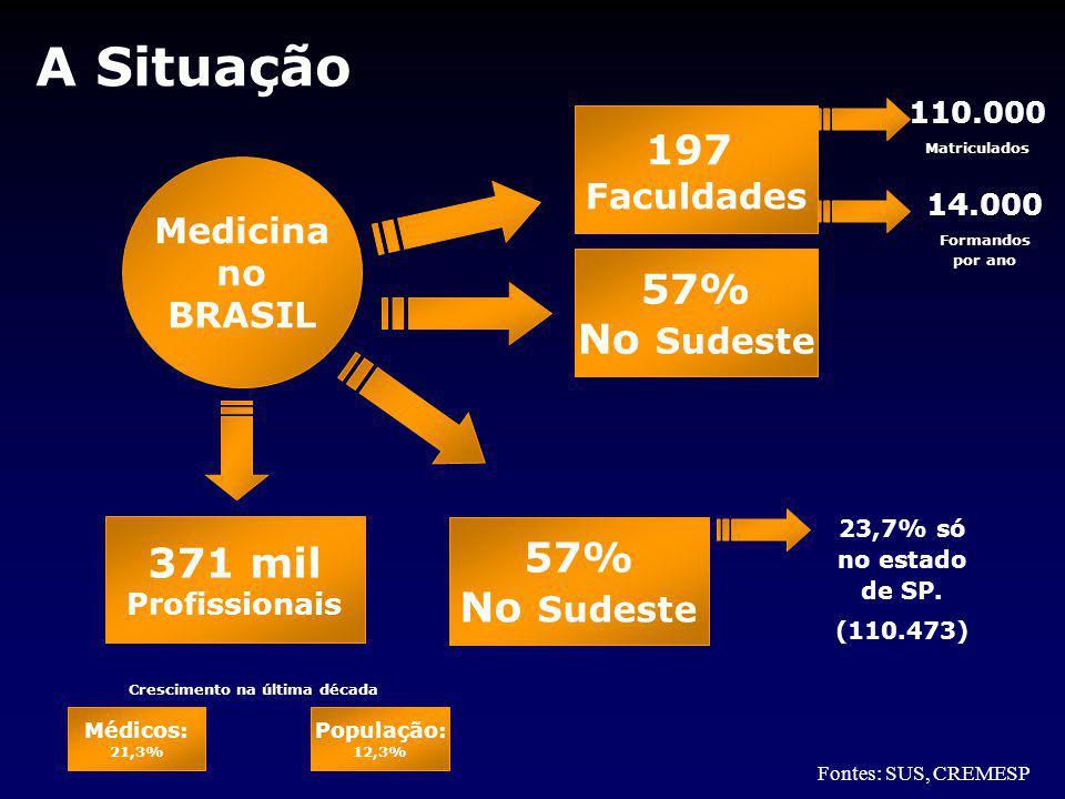 A Situação Fontes: SUS, CREMESP Medicina no BRASIL 197 Faculdades 57% No Sudeste 371 mil Profissionais 57% No Sudeste 23,7% só no estado de SP.