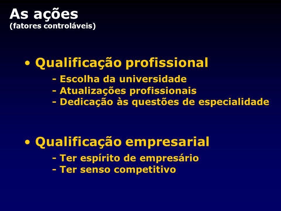 Qualificação profissional - Escolha da universidade - Atualizações profissionais - Dedicação às questões de especialidade Qualificação empresarial - Ter espírito de empresário - Ter senso competitivo As ações (fatores controláveis)