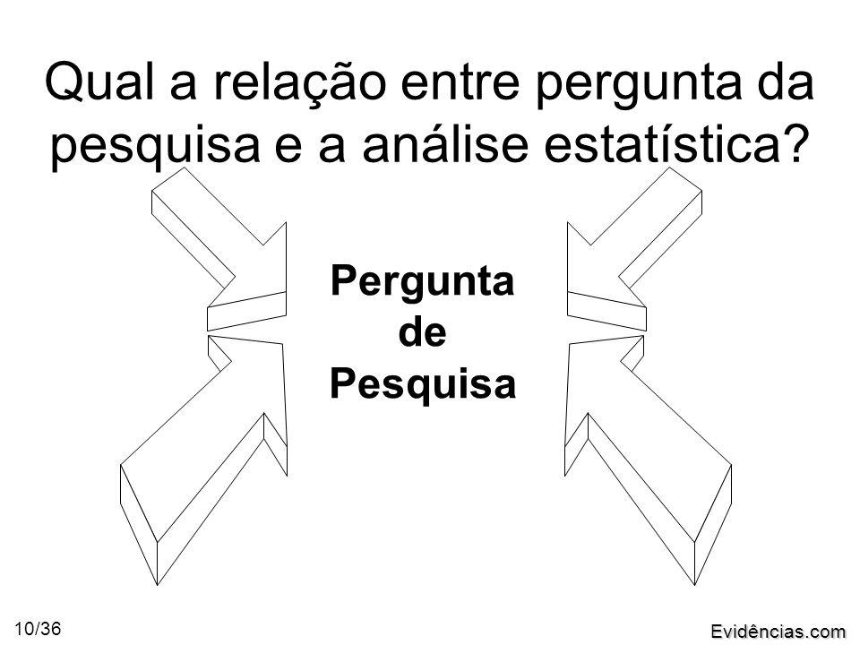 Evidências.com 10/36 Qual a relação entre pergunta da pesquisa e a análise estatística.