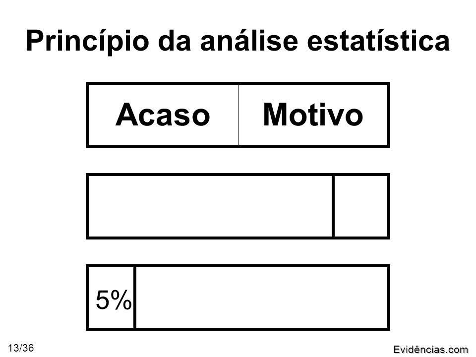 Evidências.com 13/36 Princípio da análise estatística AcasoMotivo 5%