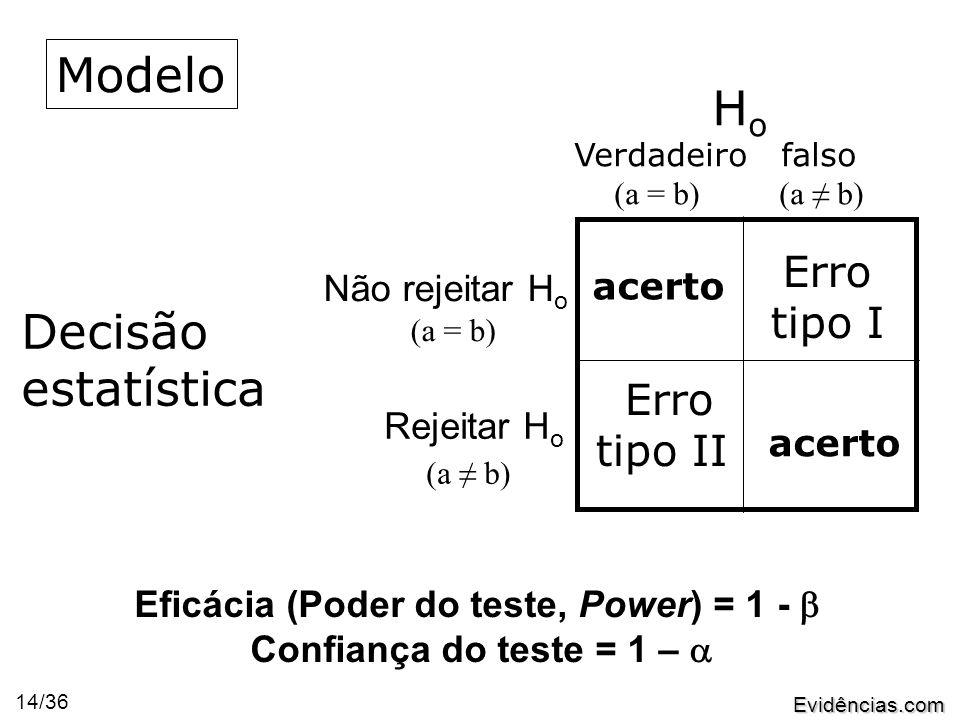 Evidências.com 14/36 H o Verdadeiro falso (a = b) (a ≠ b) Decisão estatística Rejeitar H o (a ≠ b) acerto Erro tipo I Erro tipo II Eficácia (Poder do teste, Power) = 1 -  Confiança do teste = 1 –  Modelo Não rejeitar H o (a = b)
