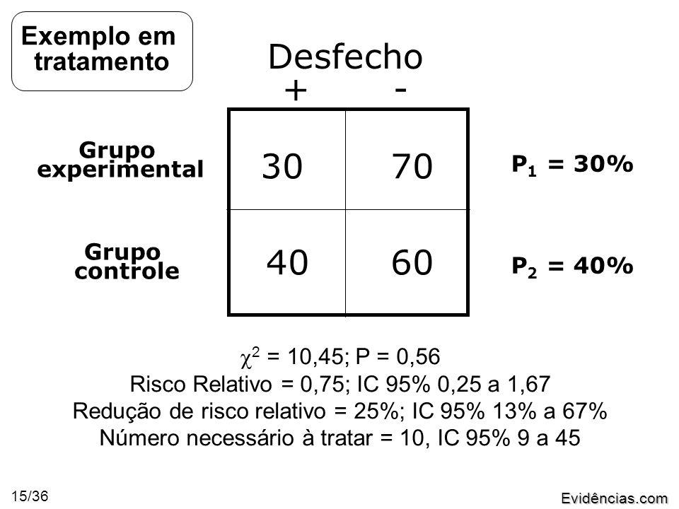 Evidências.com 15/36 Desfecho + - Grupo experimental Grupo controle 3070 4060 P 1 = 30% P 2 = 40%  2 = 10,45; P = 0,56 Risco Relativo = 0,75; IC 95% 0,25 a 1,67 Redução de risco relativo = 25%; IC 95% 13% a 67% Número necessário à tratar = 10, IC 95% 9 a 45 Exemplo em tratamento