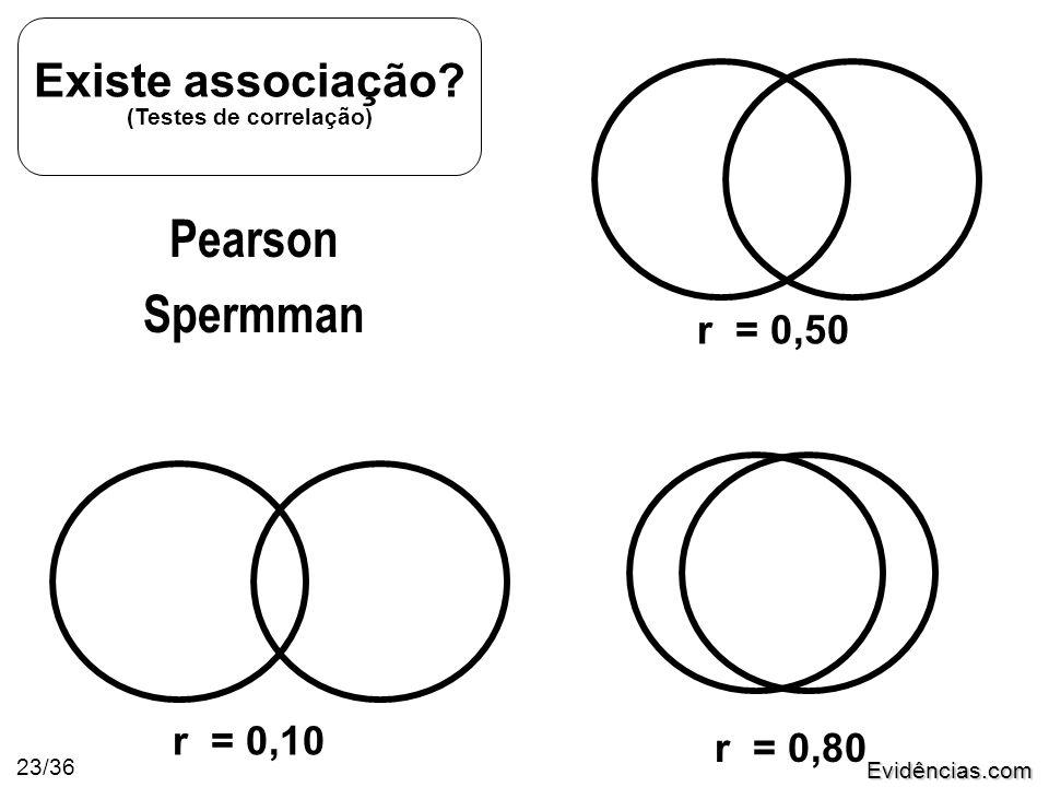 Evidências.com 23/36 r = 0,10 r = 0,50 r = 0,80 Existe associação.