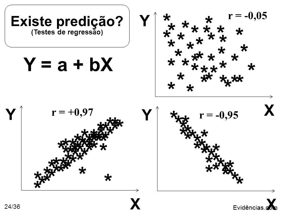 Evidências.com 24/36 Y = a + bX Existe predição.