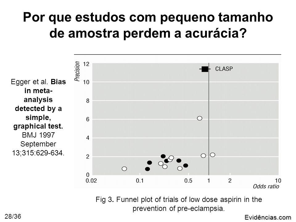 Evidências.com 28/36 Por que estudos com pequeno tamanho de amostra perdem a acurácia.