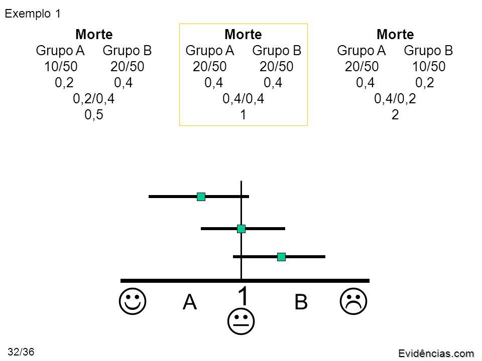 Evidências.com 32/36 Morte Grupo A Grupo B 10/50 20/50 0,2 0,4 0,2/0,4 0,5 Morte Grupo A Grupo B 20/50 0,4 0,4/0,4 1 Morte Grupo A Grupo B 20/50 10/50 0,4 0,2 0,4/0,2 2   AB 1 Exemplo 1