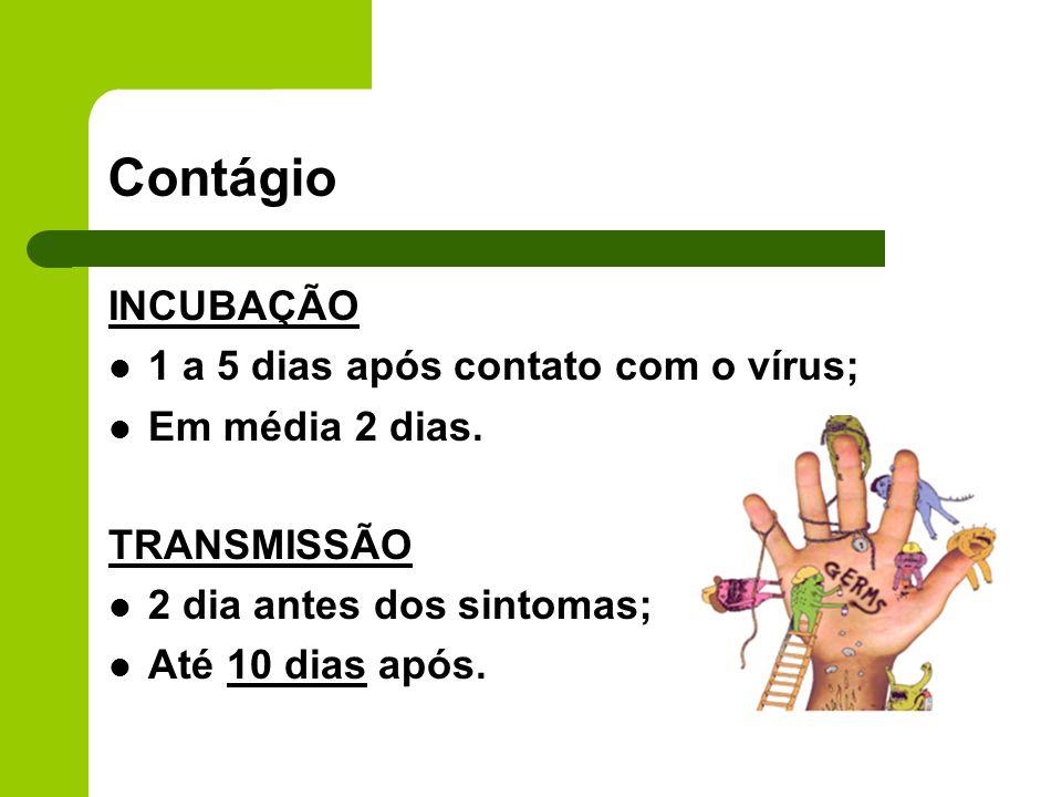 INCUBAÇÃO 1 a 5 dias após contato com o vírus; Em média 2 dias. TRANSMISSÃO 2 dia antes dos sintomas; Até 10 dias após.