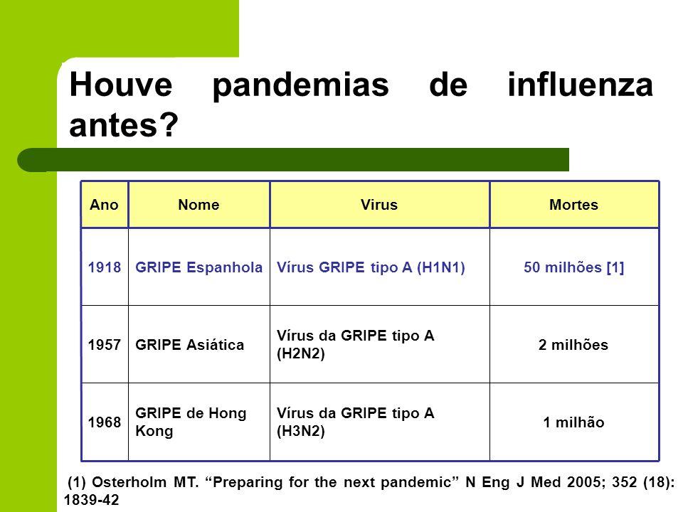 Houve pandemias de influenza antes? AnoNomeVirusMortes 1918GRIPE EspanholaVírus GRIPE tipo A (H1N1)50 milhões [1] 1957GRIPE Asiática Vírus da GRIPE t