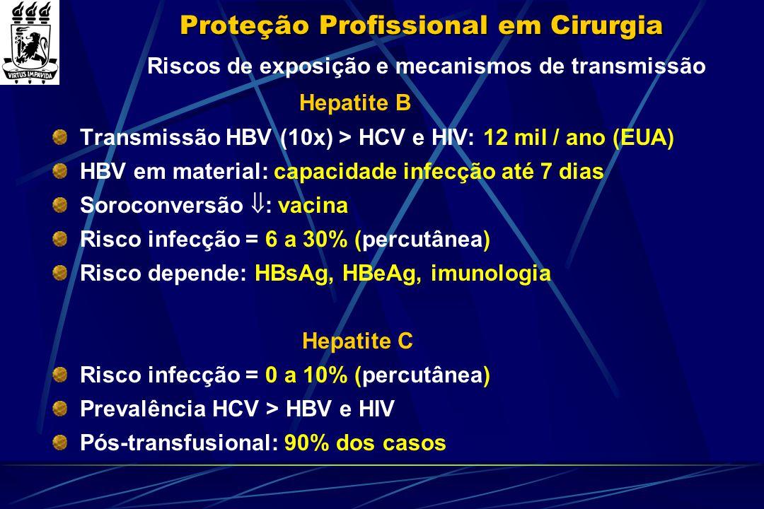 Proteção Profissional em Cirurgia Riscos de exposição e mecanismos de transmissão Hepatite B Transmissão HBV (10x) > HCV e HIV: 12 mil / ano (EUA) HBV