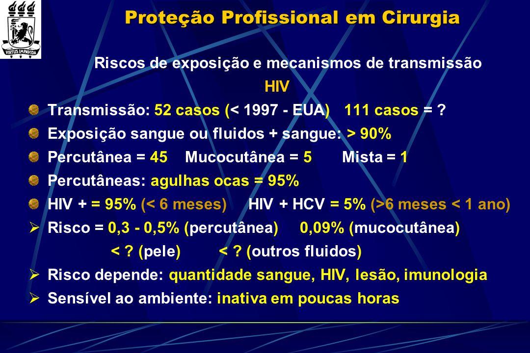 Proteção Profissional em Cirurgia Riscos de exposição e mecanismos de transmissão HIV Transmissão: 52 casos (< 1997 - EUA) 111 casos = ? Exposição san