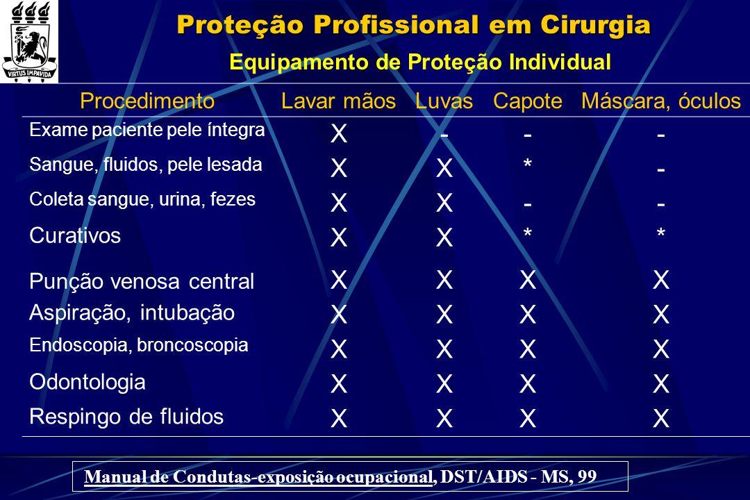 Proteção Profissional em Cirurgia Equipamento de Proteção Individual ProcedimentoLavar mãosLuvasCapoteMáscara, óculos Exame paciente pele íntegra X---