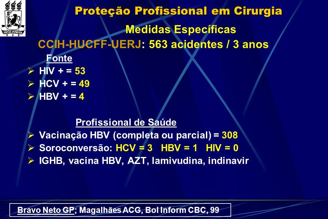 Proteção Profissional em Cirurgia Medidas Específicas CCIH-HUCFF-UERJ: 563 acidentes / 3 anos Fonte  HIV + = 53  HCV + = 49  HBV + = 4 Profissional