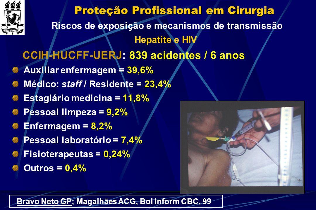 Proteção Profissional em Cirurgia Riscos de exposição e mecanismos de transmissão Hepatite e HIV CCIH-HUCFF-UERJ: 839 acidentes / 6 anos Auxiliar enfe