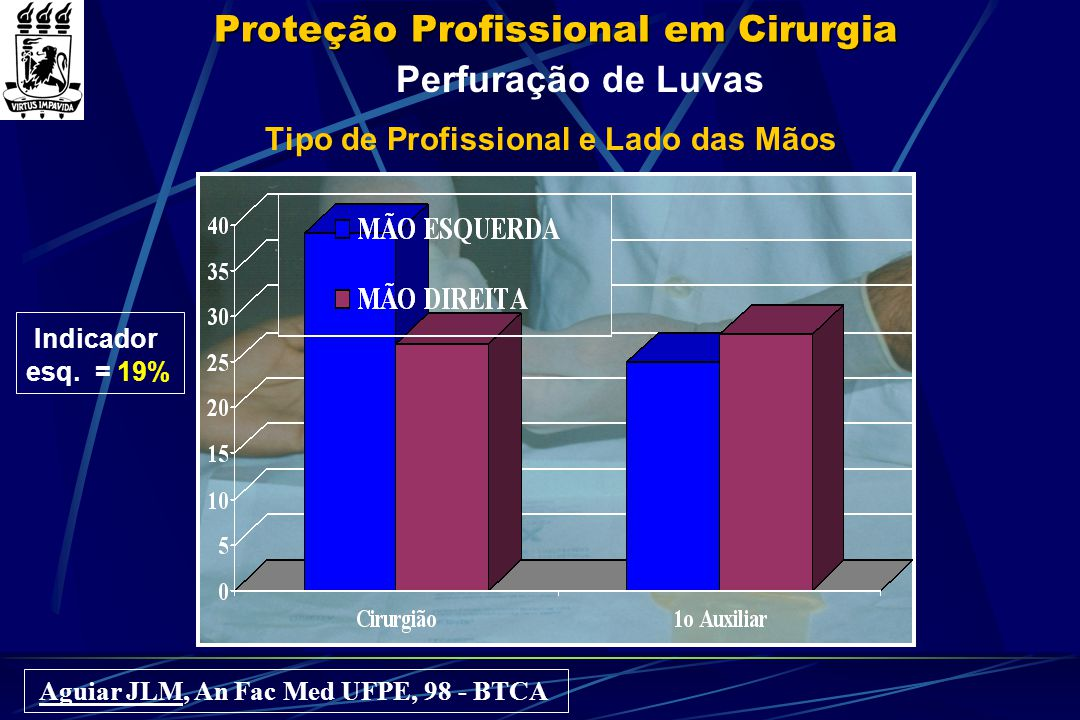 Proteção Profissional em Cirurgia Perfuração de Luvas Tipo de Profissional e Lado das Mãos Aguiar JLM, An Fac Med UFPE, 98 - BTCA Indicador esq. = 19%