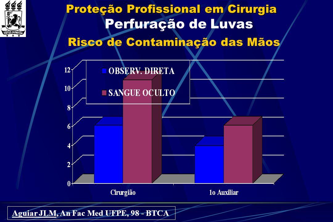 Proteção Profissional em Cirurgia Medidas Específicas CCIH-HUCFF-UERJ: 563 acidentes / 3 anos Fonte  HIV + = 53  HCV + = 49  HBV + = 4 Profissional de Saúde  Vacinação HBV (completa ou parcial) = 308  Soroconversão: HCV = 3 HBV = 1 HIV = 0  IGHB, vacina HBV, AZT, lamivudina, indinavir Bravo Neto GP; Magalhães ACG, Bol Inform CBC, 99