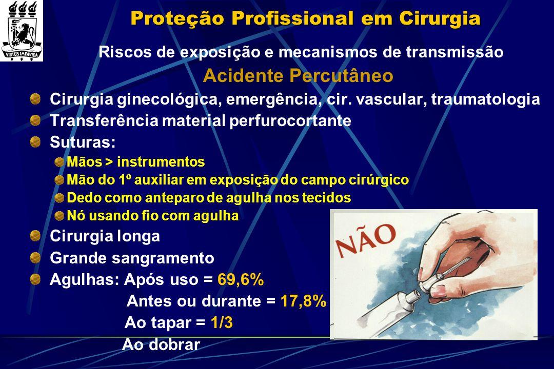 Proteção Profissional em Cirurgia Riscos de exposição e mecanismos de transmissão Acidente Percutâneo Cirurgia ginecológica, emergência, cir. vascular