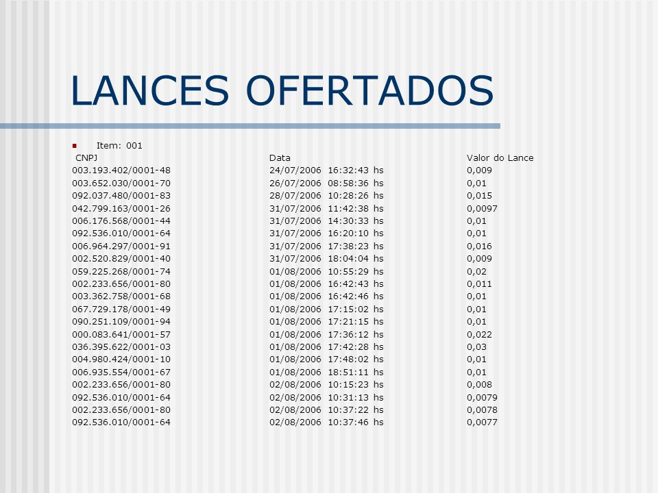 LANCES OFERTADOS Item: 001 CNPJDataValor do Lance 003.193.402/0001-4824/07/2006 16:32:43 hs0,009 003.652.030/0001-7026/07/2006 08:58:36 hs0,01 092.037