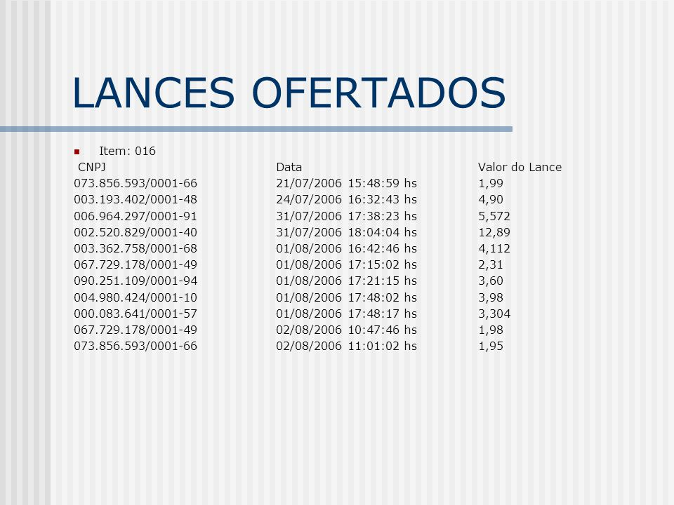 LANCES OFERTADOS Item: 016 CNPJDataValor do Lance 073.856.593/0001-6621/07/2006 15:48:59 hs1,99 003.193.402/0001-4824/07/2006 16:32:43 hs4,90 006.964.