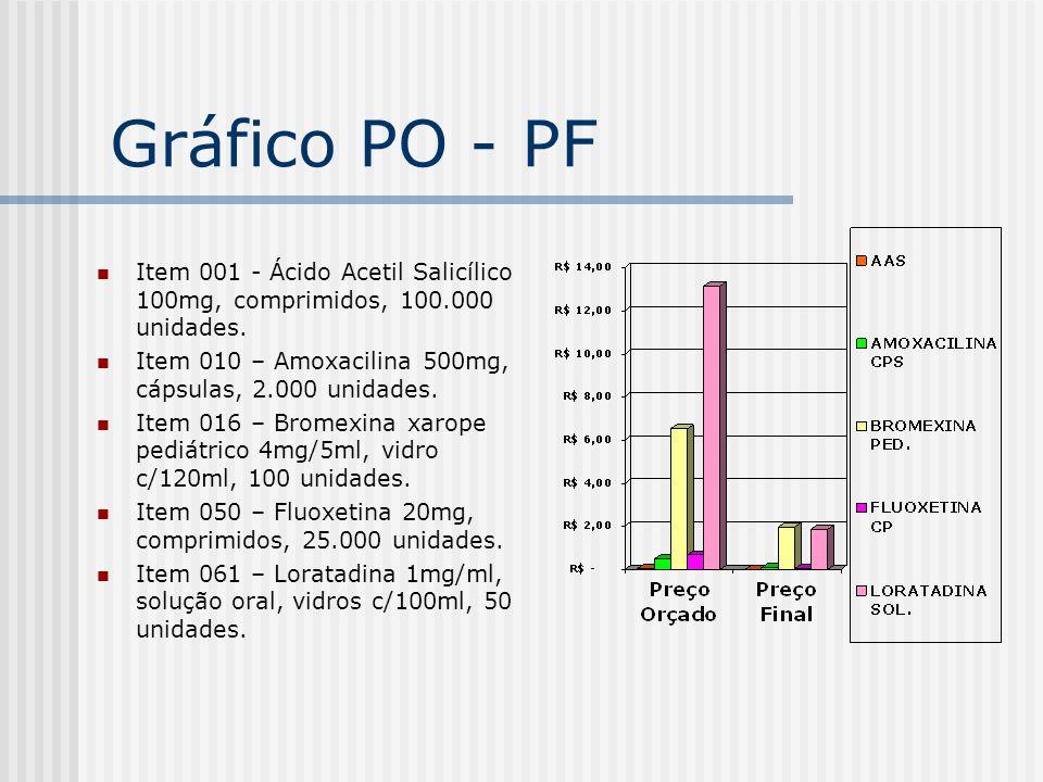 Gráfico PO - PF Item 001 - Ácido Acetil Salicílico 100mg, comprimidos, 100.000 unidades.