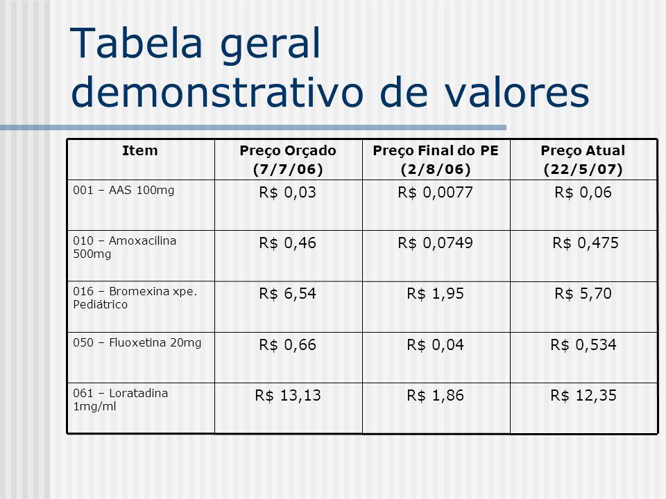 Tabela geral demonstrativo de valores R$ 12,35R$ 1,86R$ 13,13 061 – Loratadina 1mg/ml R$ 0,534R$ 0,04R$ 0,66 050 – Fluoxetina 20mg R$ 5,70R$ 1,95R$ 6,54 016 – Bromexina xpe.