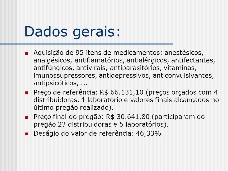 Propostas apresentadas Item: 001 FornecedorDataMarcaValor Dentisfar Com.