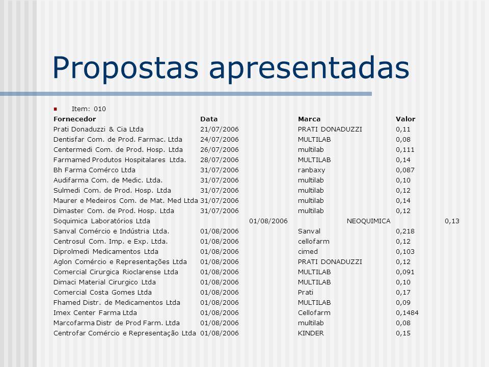 Propostas apresentadas Item: 010 FornecedorDataMarcaValor Prati Donaduzzi & Cia Ltda21/07/2006 PRATI DONADUZZI0,11 Dentisfar Com.