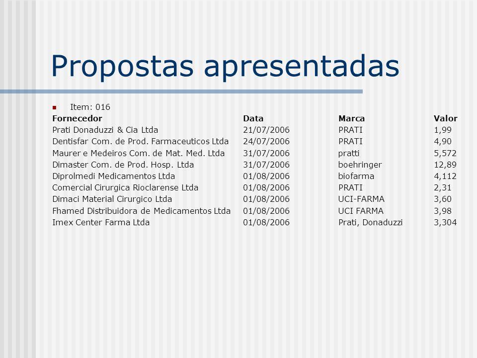 Propostas apresentadas Item: 016 FornecedorDataMarcaValor Prati Donaduzzi & Cia Ltda21/07/2006PRATI 1,99 Dentisfar Com.