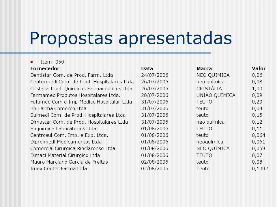 Propostas apresentadas Item: 061 FornecedorDataMarcaValor Prati Donaduzzi & Cia Ltda21/07/2006 PRATI1,87 Dentisfar Com.