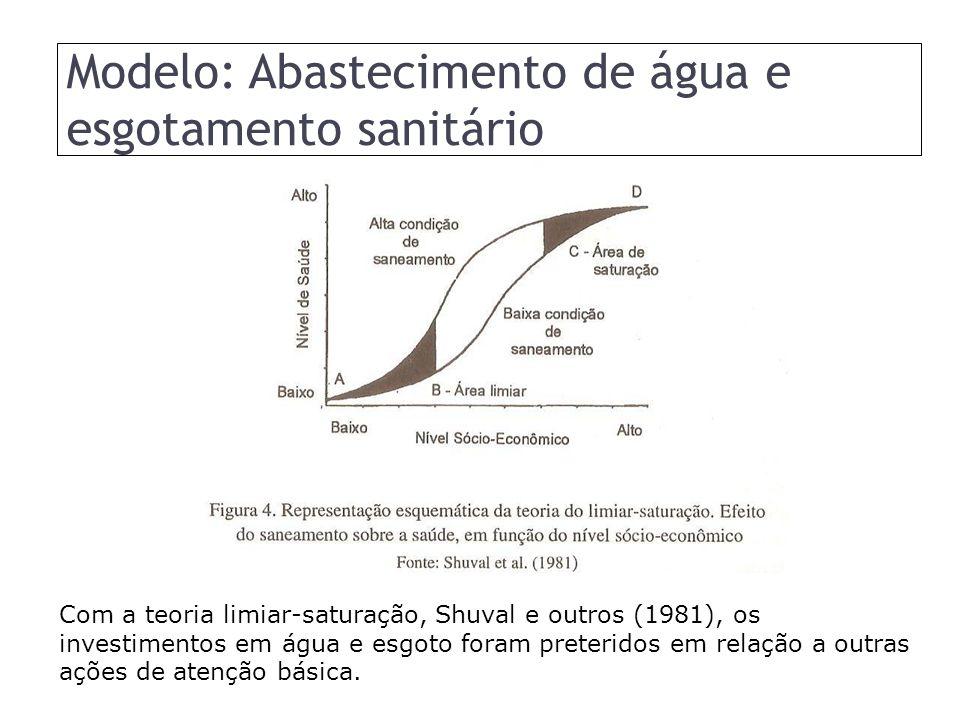 Modelo: Abastecimento de água e esgotamento sanitário Com a teoria limiar-saturação, Shuval e outros (1981), os investimentos em água e esgoto foram preteridos em relação a outras ações de atenção básica.