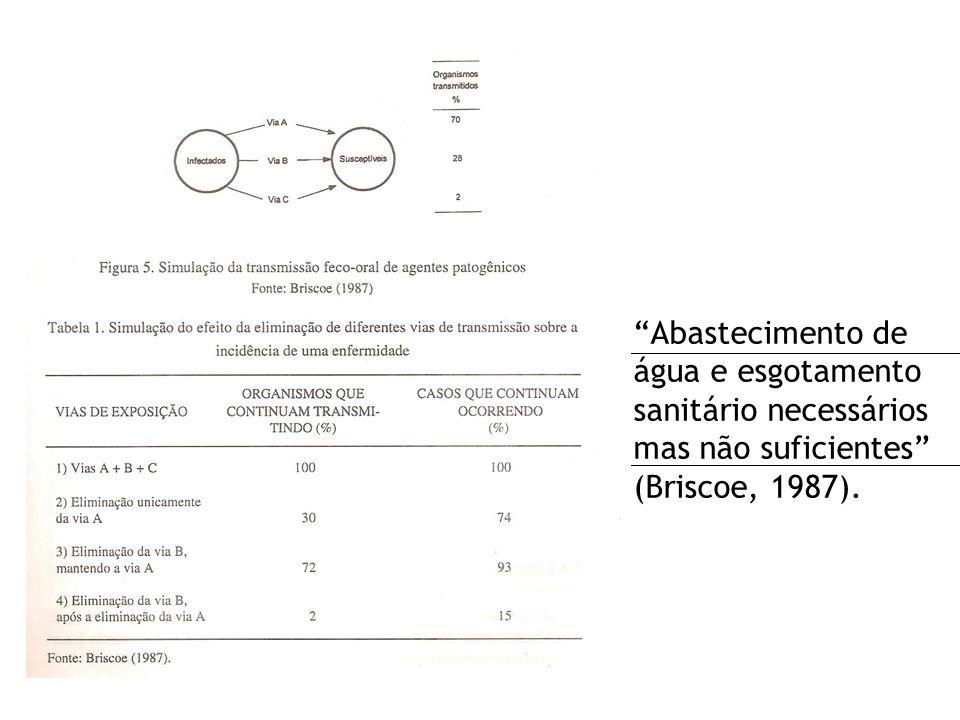 Abastecimento de água e esgotamento sanitário necessários mas não suficientes (Briscoe, 1987).