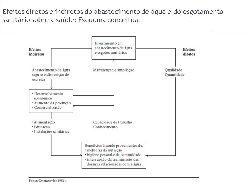 Efeitos diretos e indiretos do abastecimento de água e do esgotamento sanitário sobre a saúde: Esquema conceitual