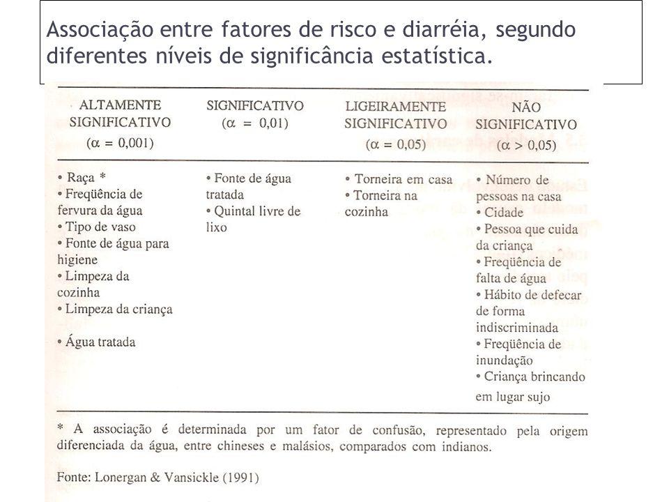 Associação entre fatores de risco e diarréia, segundo diferentes níveis de significância estatística.