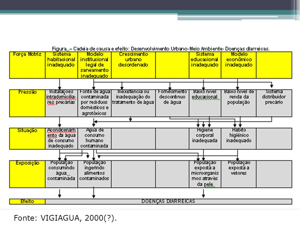 FPEEE e Diarréia Fonte: VIGIAGUA, 2000( ).