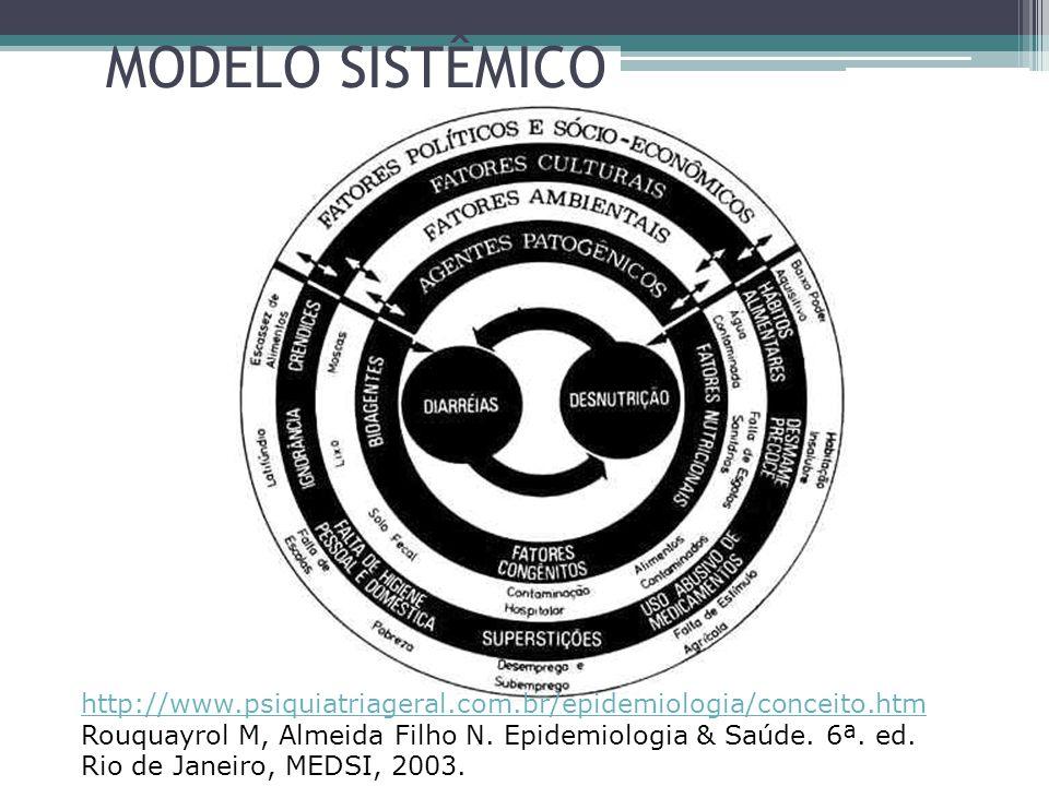 MODELO SISTÊMICO http://www.psiquiatriageral.com.br/epidemiologia/conceito.htm Rouquayrol M, Almeida Filho N.