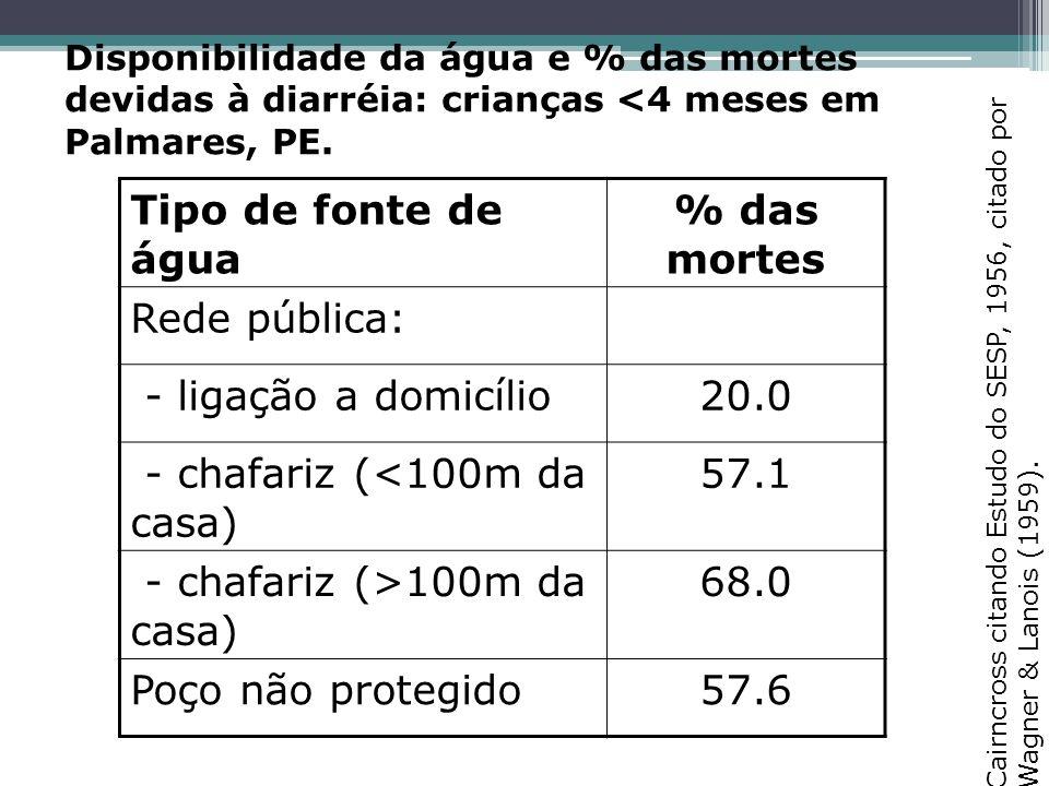 Disponibilidade da água e % das mortes devidas à diarréia: crianças <4 meses em Palmares, PE.