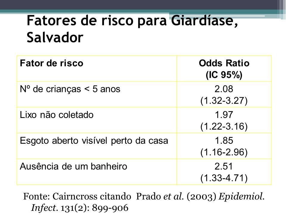 Fatores de risco para Giardíase, Salvador Fonte: Cairncross citando Prado et al.