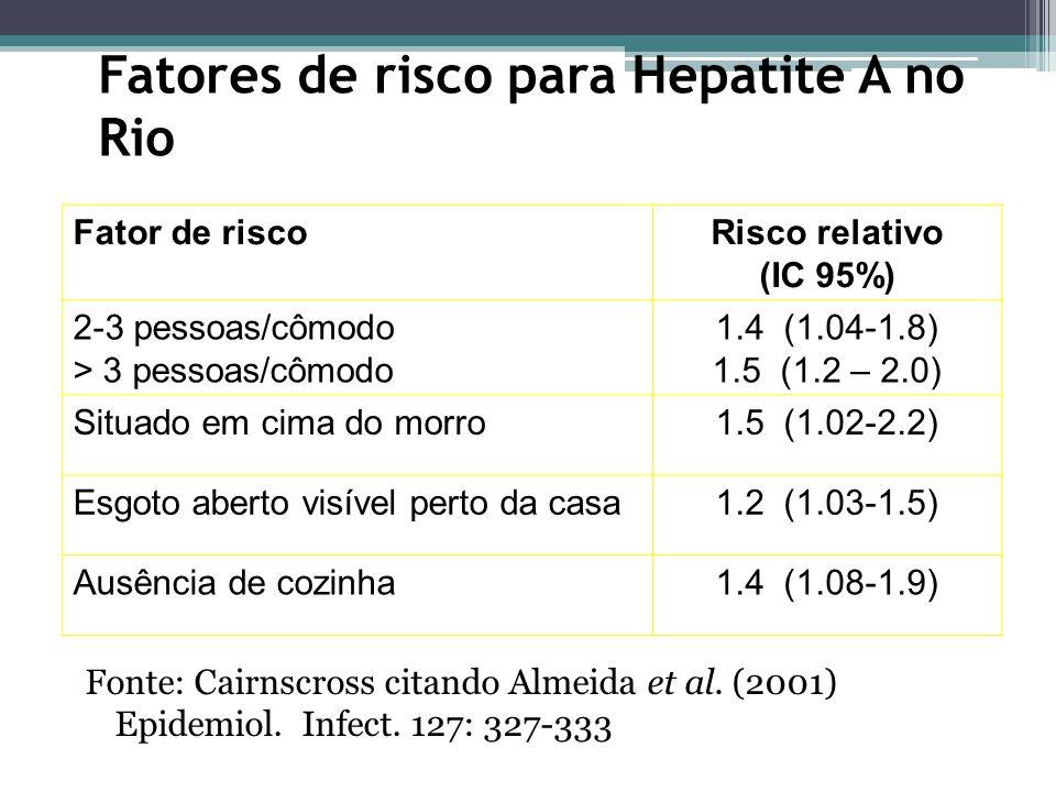 Fatores de risco para Hepatite A no Rio Fonte: Cairnscross citando Almeida et al.